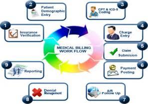 billing claim process accuretrcm
