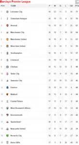 epl table relegation zone sunderland 3 2 chelsea premier league result plus aston