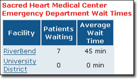 emergency room wait times emergency room association of health care journalists