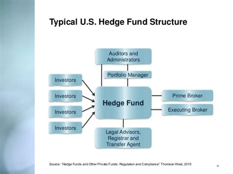 hedge funds 101