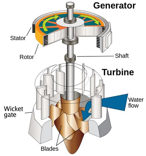 file water turbine en 2 svg