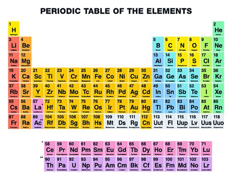 Periodic Table Pictures by Four New Heavy Elements To Be Added To The
