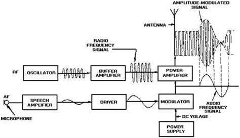 am broadcast transmitter block diagram navy electricity and electronics series neets