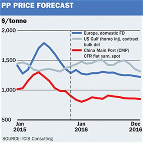 market outlook: the 2016 polymer question