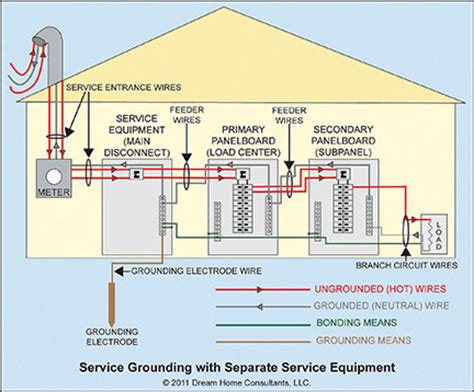 service supplies nec sub panel grounding diagram nec get free image about wiring diagram