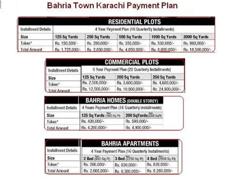 bahria homes 125 200 sq yd payment schedule bahria city bahria town karachi payment schedule price plan real