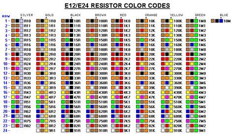 cara menghitung resistor color code pengetahuan dasar elektronika kode warna resistor