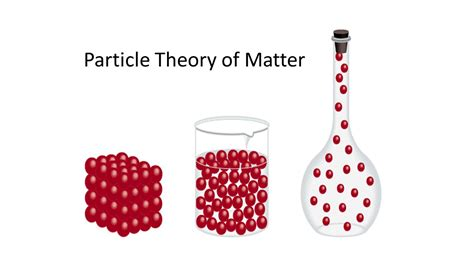 model of matter particle theory of matter ppt