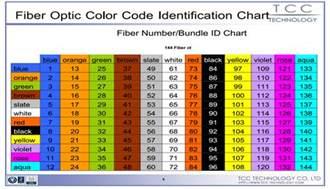 fiber color chart optic fiber color code images