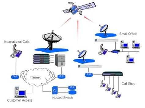 Satellite Vsat axistelcom via satellite vsat