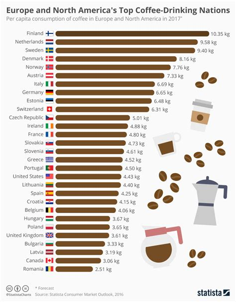 The world's top coffee drinking nations   Cyprus Mail