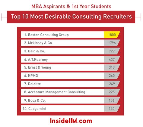 Mba Programs With Highest Consulting Placement by Most Preferred Consulting General Management Recruiters