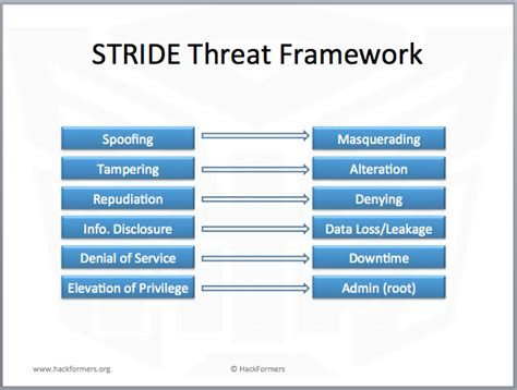 threat model template threat modeling hackformers