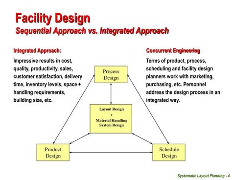 layout design approach ppt facilities planning unit 07 layout design