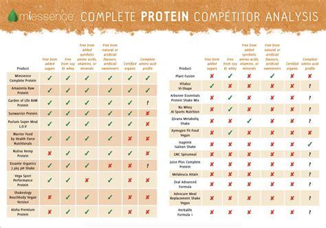 protein chart the protein powders healthy ways organics