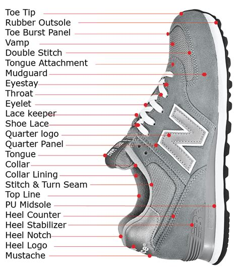 parts of a running shoe terminology of a running shoe parts toe tip rubber