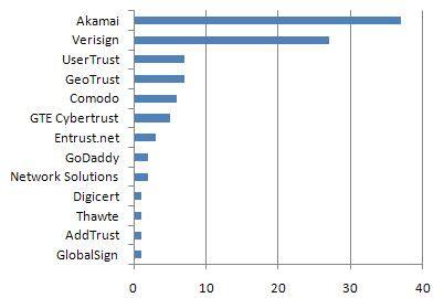 best ssl cert ev and ssl certificate trends for the top 100 retailers