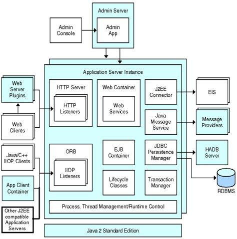 server instance sun java system application server