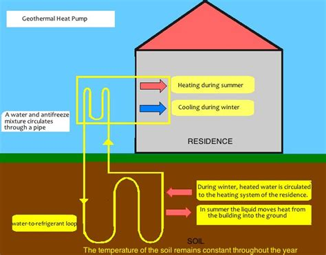 Energy Saving House by Geothermal Works Hammond Forever House