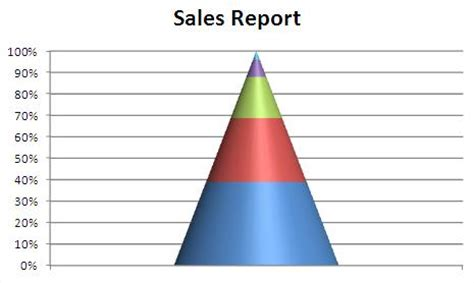 Best Excel Tutorial Funnel Chart Pyramid Chart Excel Template