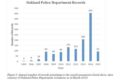 Oakland Records Uc Berkeley Researchers Oakland S Homeless C Policies Are Contradictory Harmful