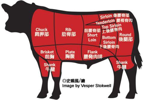台中 > 專欄 > 台中好吃的牛肉在哪裡?