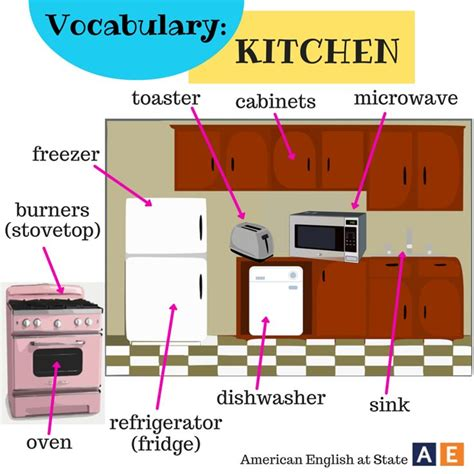 Kitchen Vocabulary by Parts Of The House Vocabulary Kitchen By