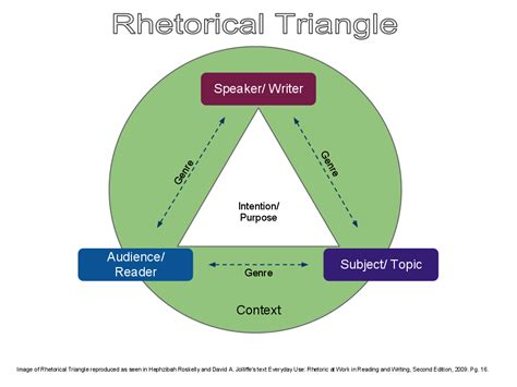 Rhetorical Situation Exle Essay by Rhetorical Triangle Didimi Communications
