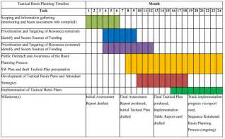 Project Plan And Timeline Template by Best Photos Of Project Plan Timeline Template Agile