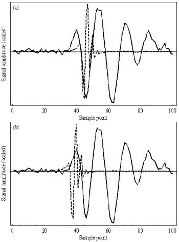 Using Phase Slope for Arrival Time Determination