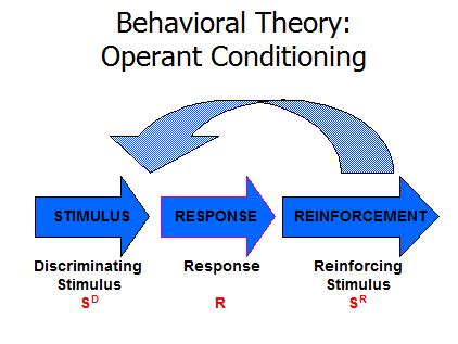 Behavior Modification Adalah by Teori Belajar Behavioristik Tingkah Laku