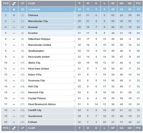 epl table up to date english premier league epl points table week 33