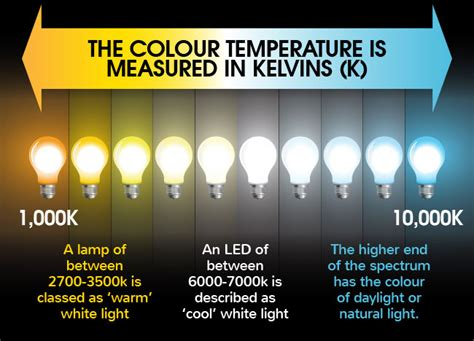what s the difference between color and colour what s the difference between warm white and cool white leds
