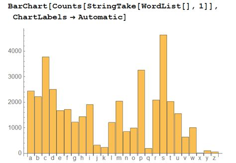 Letter Histogram string manipulation analyzing frequency of individual