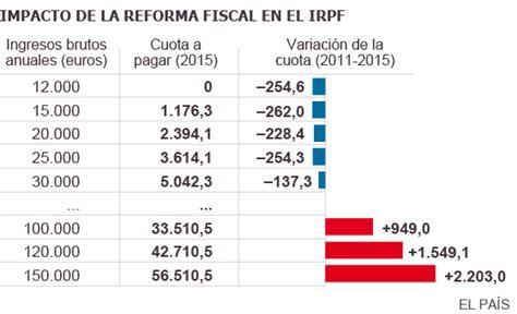 impuesto complementario en panama 2016 la rebaja del irpf ser 225 de 20 euros al mes en 2015 para