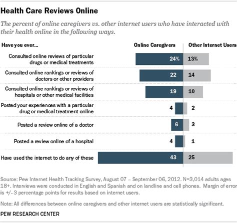 Mckinsey Background Check Mckinsey S Healthcare Digital Future Checks Out