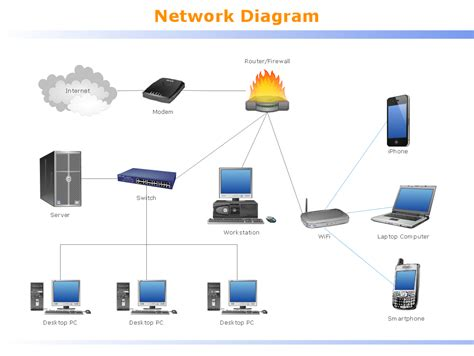 logical network diagram quickly create professional lan