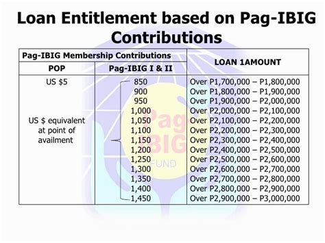 pag ibig contribution table 2015 pdf pag ibig contribution table pag ibig contribution table
