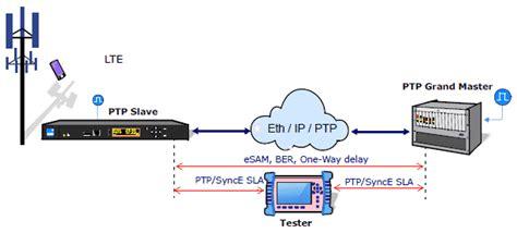 test network port ether10 genius multitechnology 10gbe port ptp