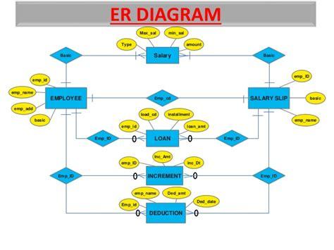 design employee management system payroll