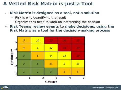 risk scoring matrix template risk assessment creating a risk matrix