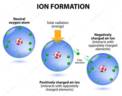 air ions formation diagram oxygen atoms stock vector