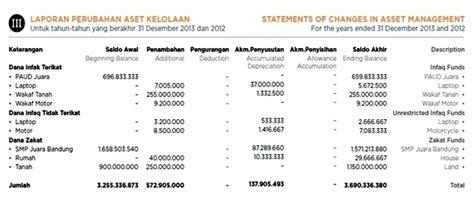 format laporan dana zakat laporan keuangan lembaga zakat