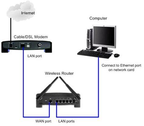 airtel broadband wi fi network setup guide: 5 simple