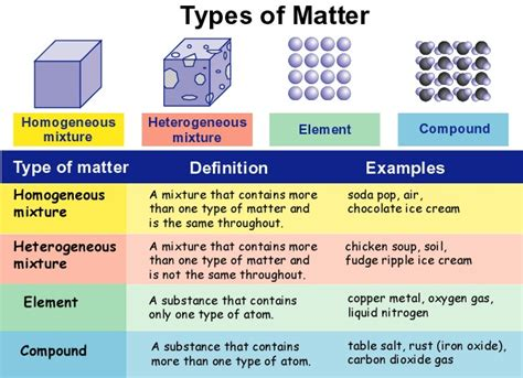 types of matter types mixtures driverlayer search engine