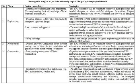 Epc Hazard 3 professional project management education project