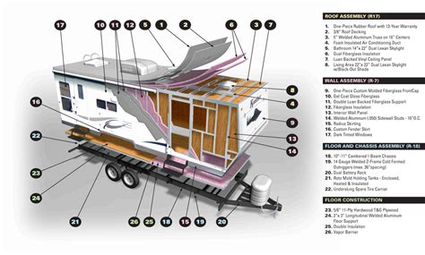 cedar creek 5th wheel wiring diagram kyle wiring diagram