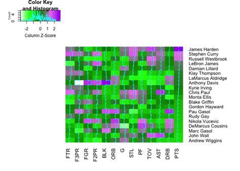 ggplot2 theme ticks nba heatmap plotting by using heatmap heatmap 2