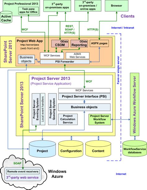 online architect project server 2013 architecture