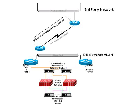 network infrastructure security design deliverable template